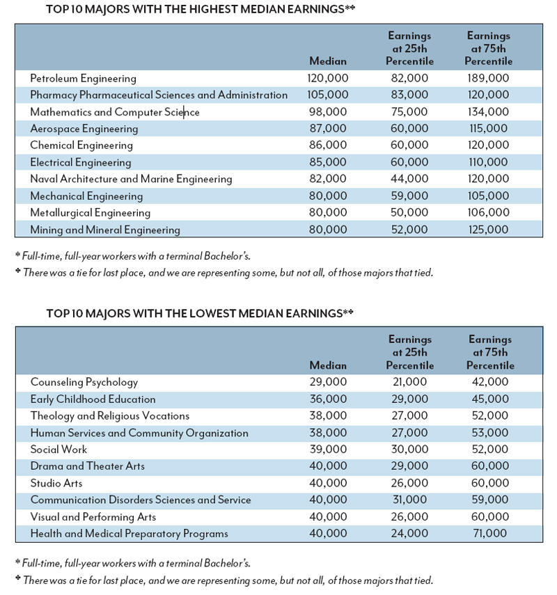 Sociology best college majors for money