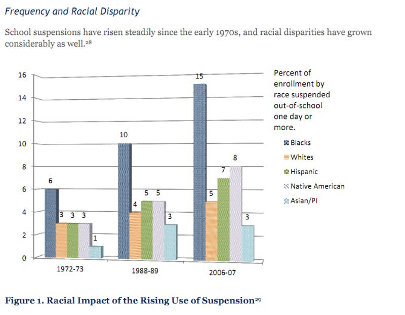 Disparities In Suspension Rates For >> School Discipline Records Show Racial Disparities Hechingered Blog